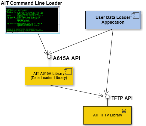 A615A Embedded Loader Arch