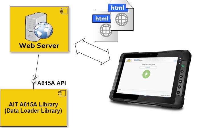 A615A Embedded Server