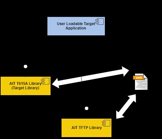 A615A Target Arch Datasheet