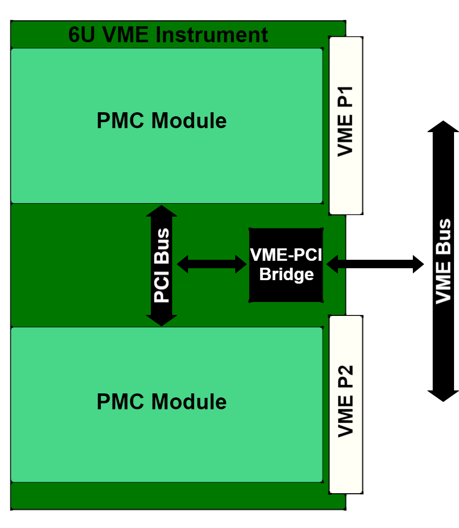 VME Block Diagram.png